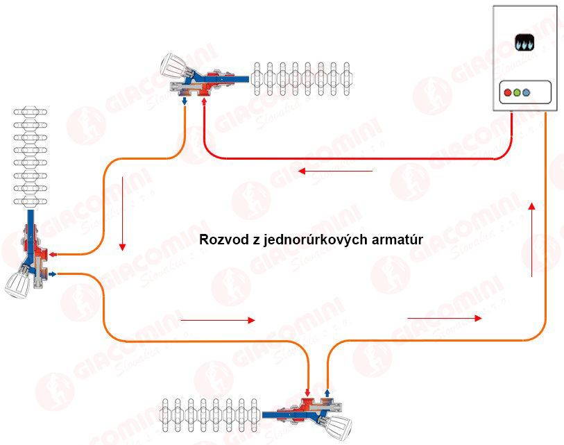 R437 jednorurkovy okruh opr