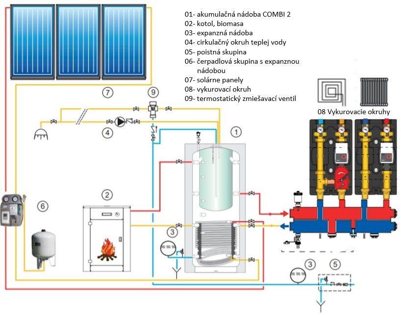 Combi 2 solar