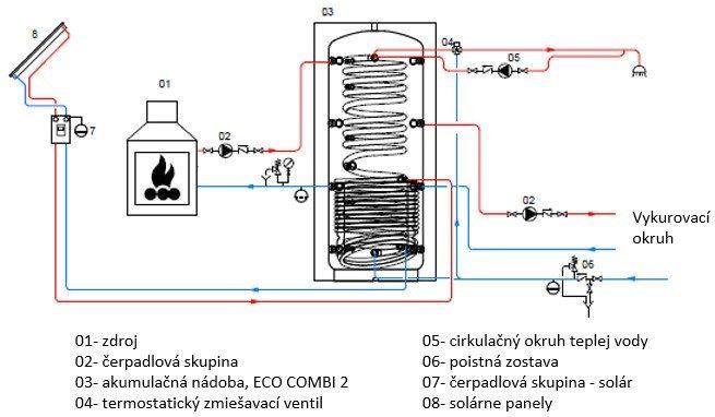 Eco combi2