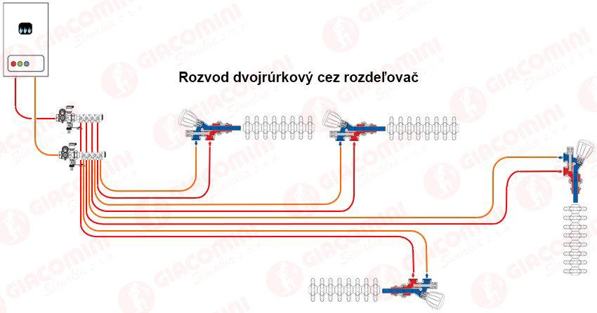 Rozdelovac1 opr